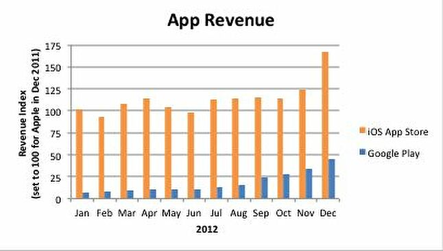 iOS games earn 3 5 times the revenue of Android games in Q4