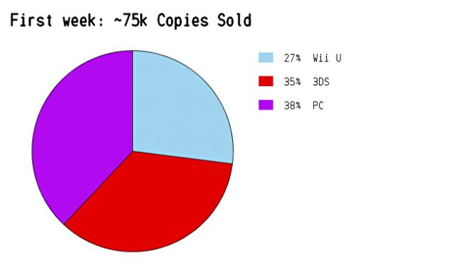 Week one sales figures evened out, showing a PC skew to Kickstarter backers.