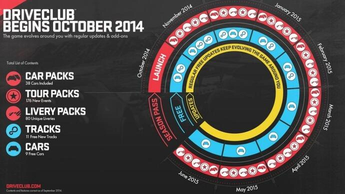 DriveClub details its DLC plans