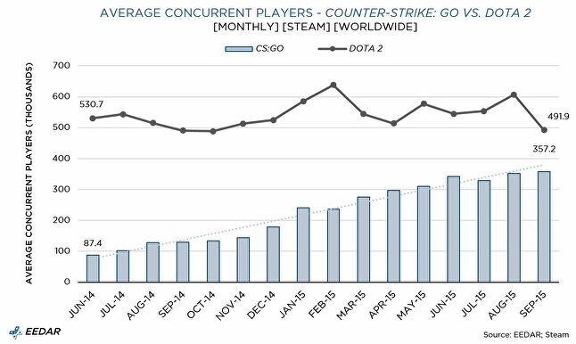 How Counter-Strike: Global Offensive is still dominating