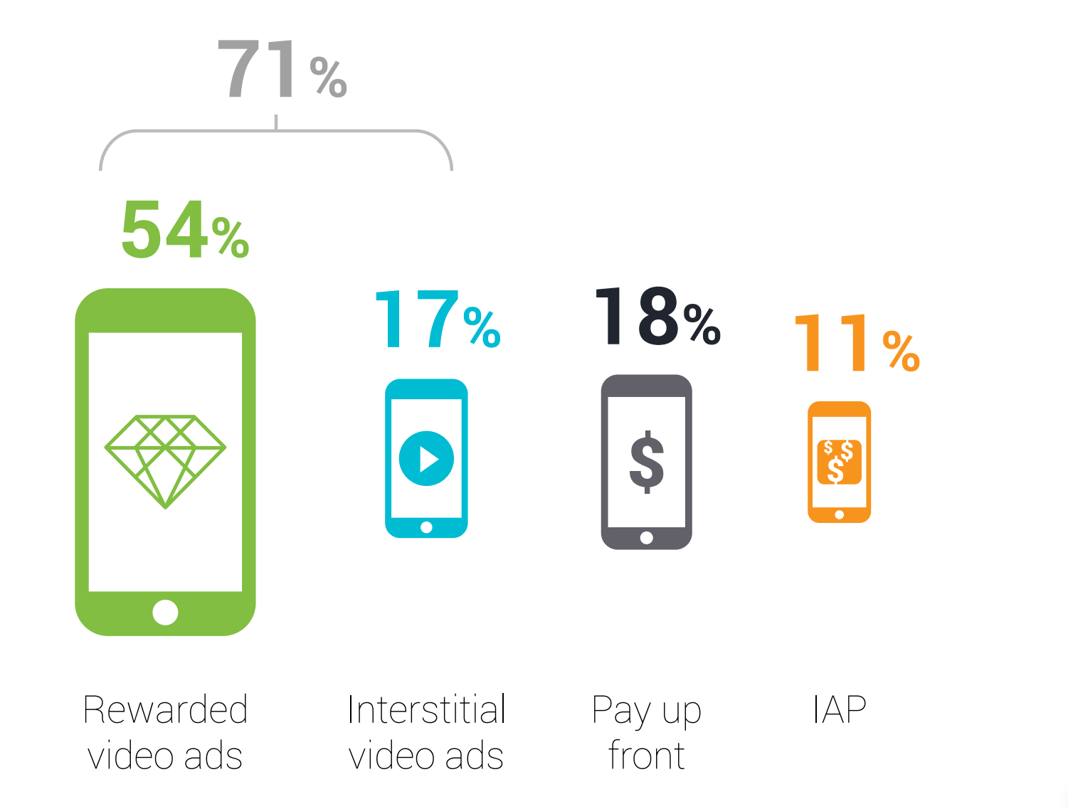 IAP the least popular form of monetisation among players