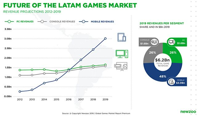 Mobile will become the dominant format in Latin America by 2019