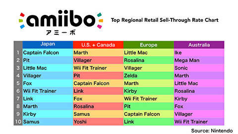 The State of Nintendo Amiibo: Availability, Compatibility