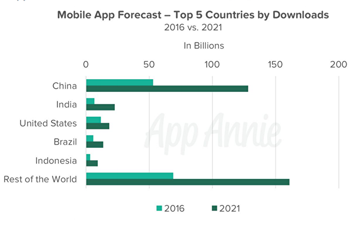 714x-1 Mobile game spend will double to $105 billion by 2021 | GamesIndustry.biz