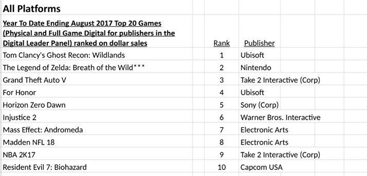 Npd Sales Results For August 2017 Up Video From Npd Neogaf