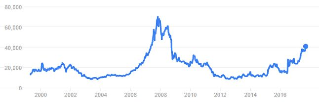 Nintendo historical share prices. Source: Google Finance