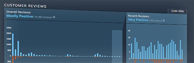 An example of Steam's new user review score histogram.