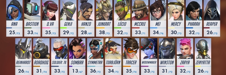 year of the rooster item tracker overwatch metabomb esports