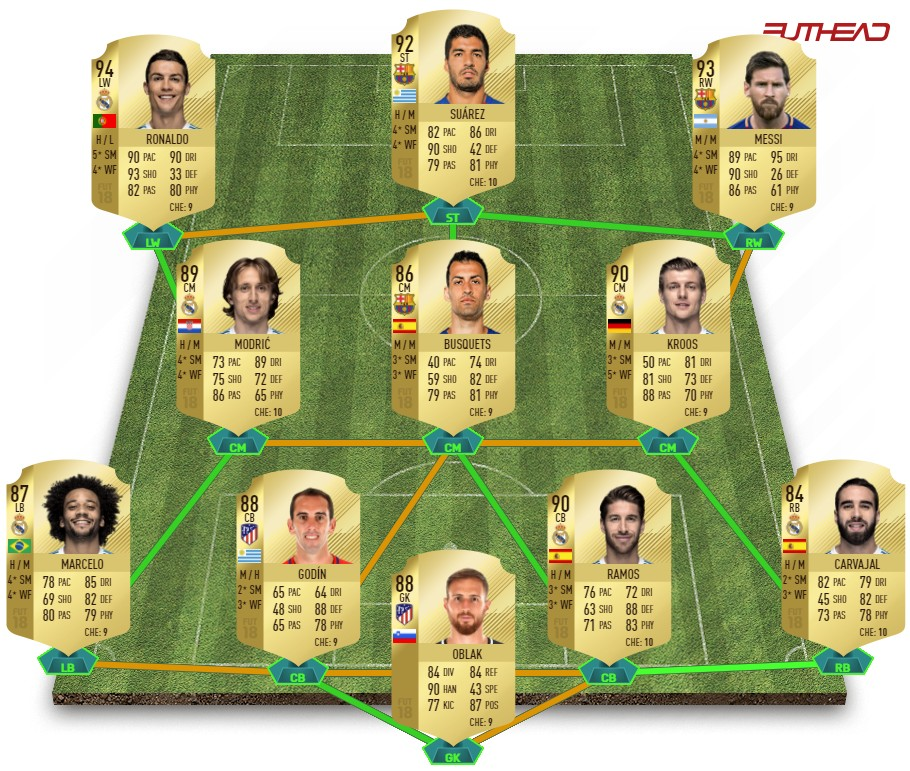 Fifa 18 Beste Teams