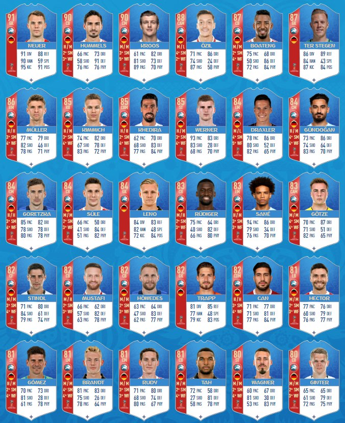 60ae86fca FIFA 18 World Cup 2018 Germany Squad Player Ratings - Germany Best ...