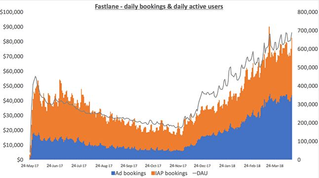 Fastlane daily active user base and revenue has been growing consistently since November 2017 and is at its highest yet