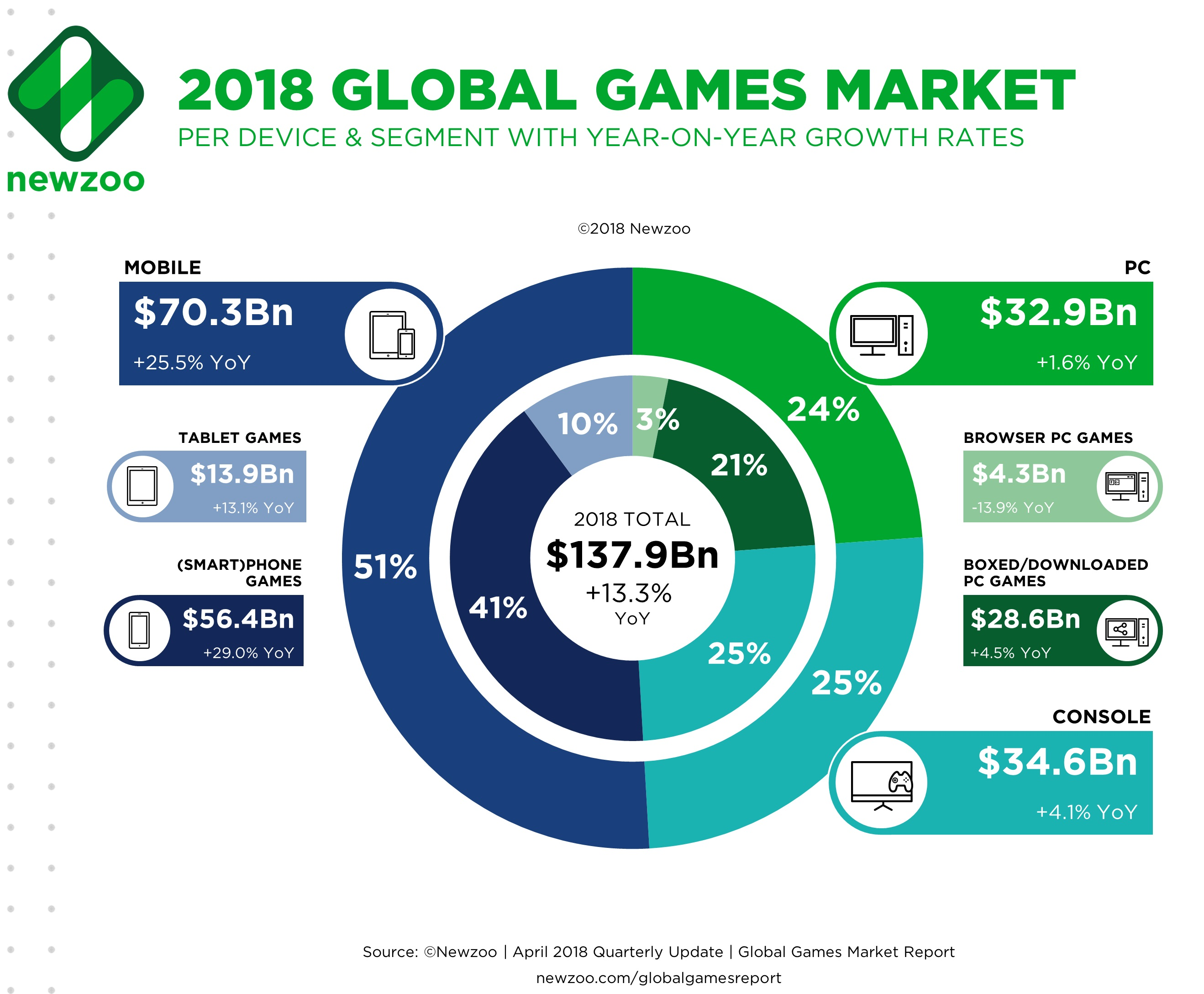 global games market to hit 137 9 billion this year newzoo