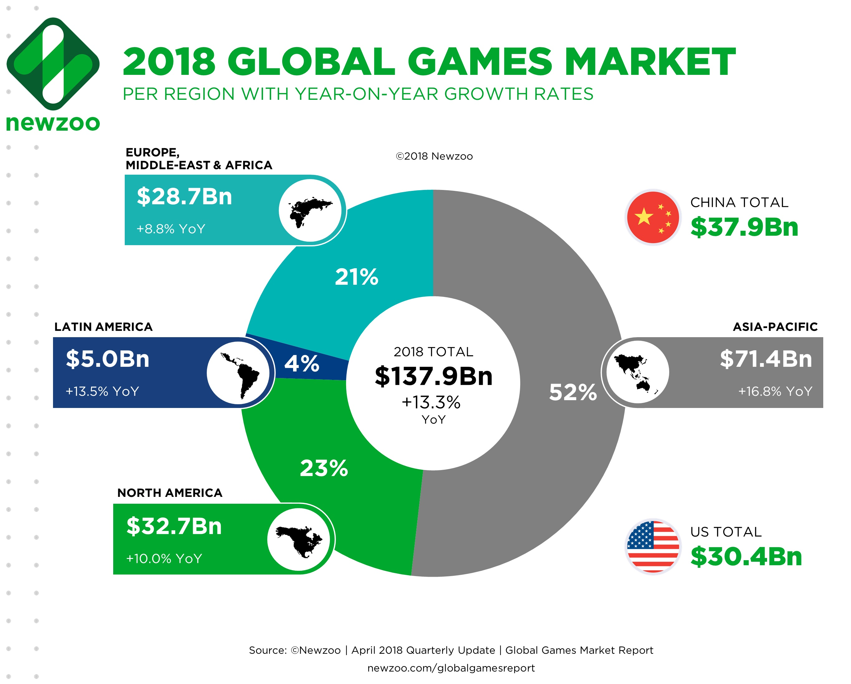 How much is the video game industry worth in 2019 ...