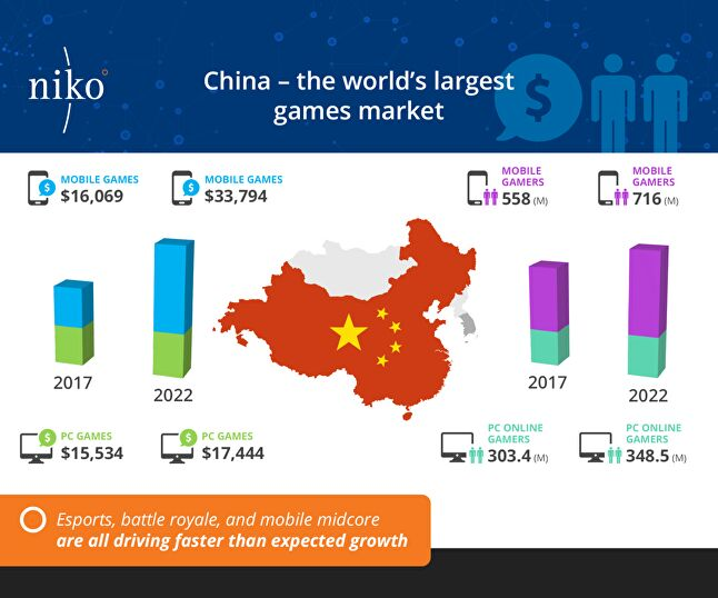 Chinese games market expected to reach $42bn revenue by 2022