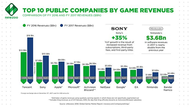 Top 25 companies made up 77% of global games market in 2017 - Newzoo