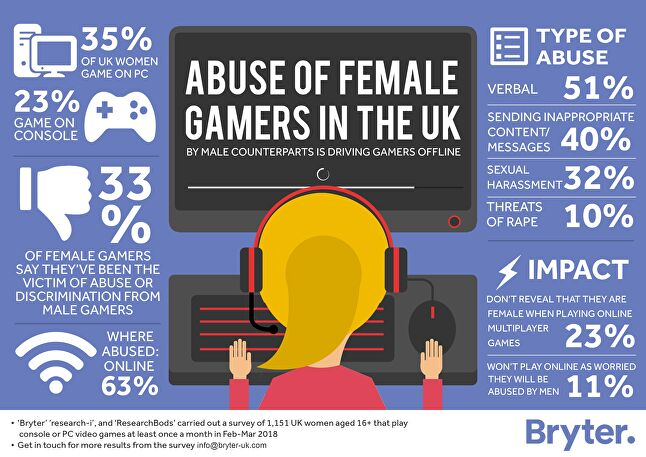 One-Third Of Uk Women Gamers Report Abuse Or Discrimination From Male Gamers -5360
