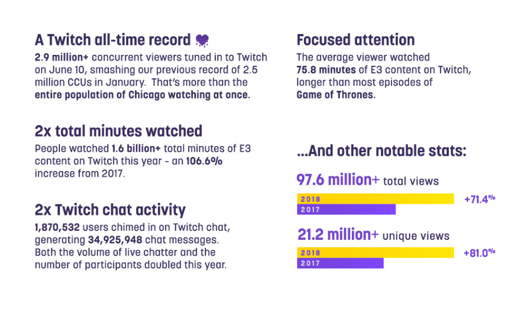 E3 2018 audience breaks Twitch all-time concurrent viewer record ...