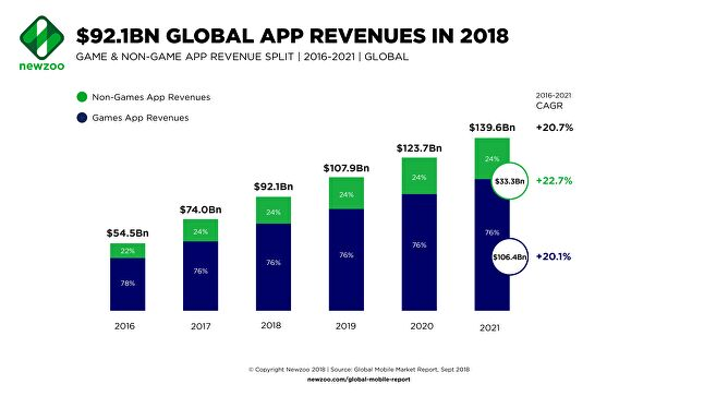 Global_app_revenue