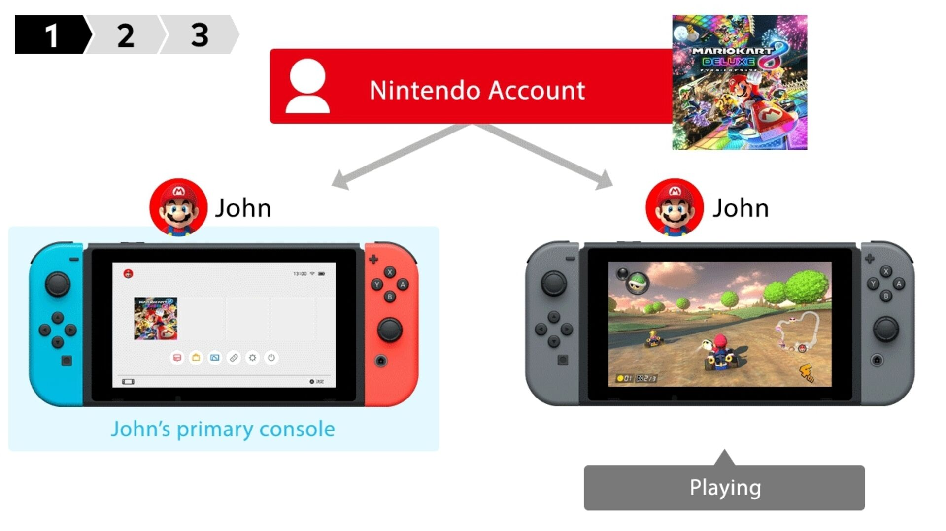 You can now share your digital Nintendo Switch games with other
