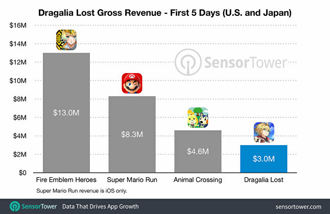 Dragalia Lost has lowest-grossing launch of Nintendo's mobile line-up
