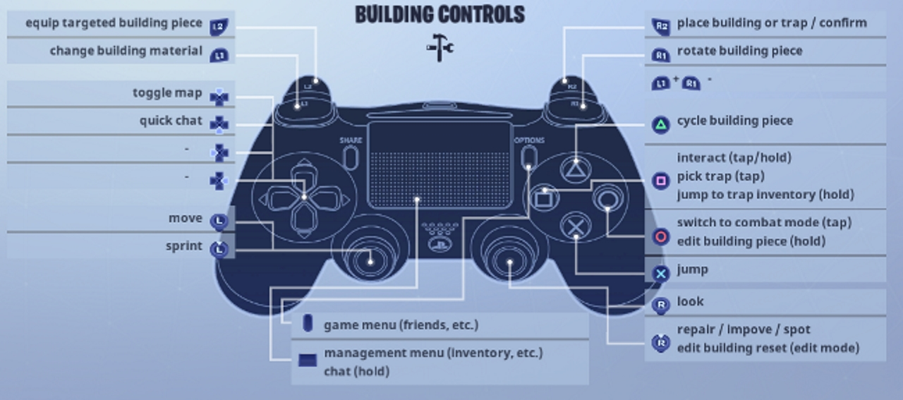 Fortnite: Battle Royale - Controls for PC, PS4 and Xbox One