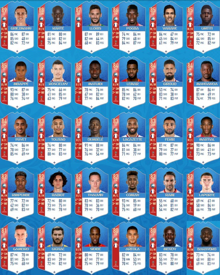 FIFA 18 World Cup 2018 France Squad Player Ratings - France