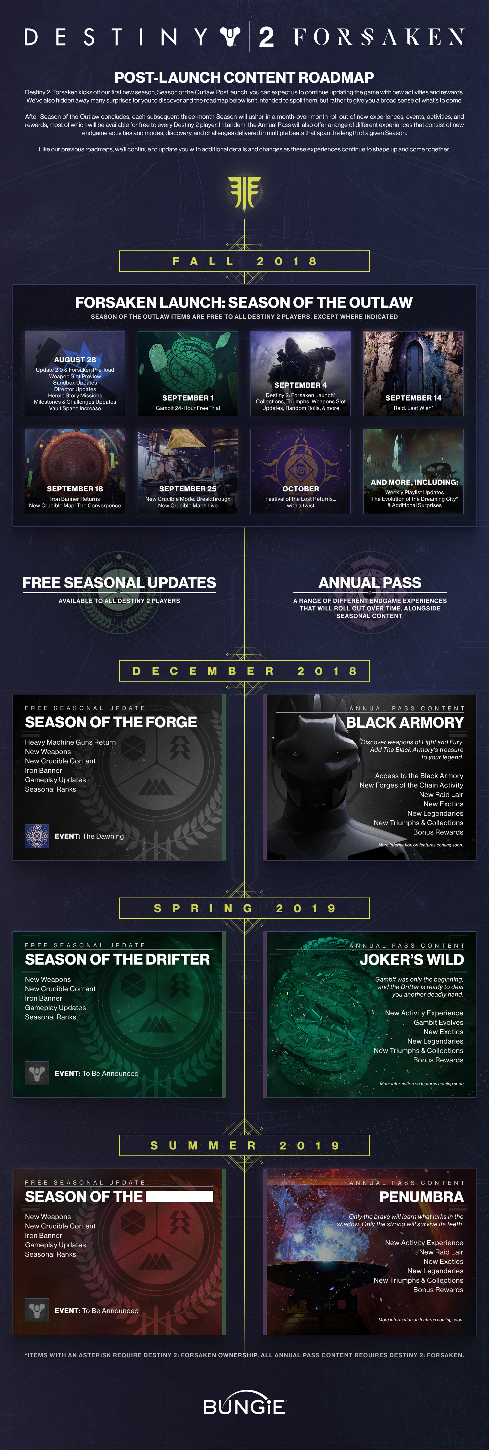 Destiny 2 Forsaken Post Launch Content Roadmap Laid Out Through