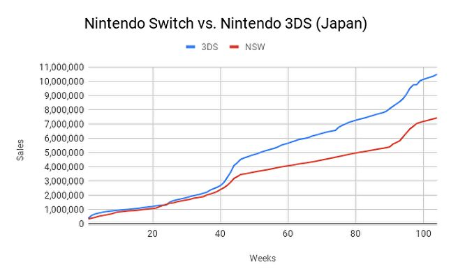 Two years in, Switch hardware sales are tracking far behind Nintendo 3DS in Japan
