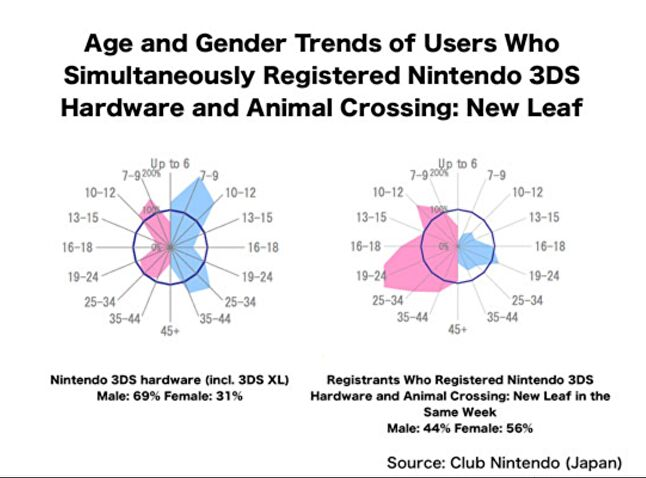 Women aged 30 to 40 year-old play Animal Crossing: New Leaf in Japan. It's an audience not many game developers serve, other than Nintendo