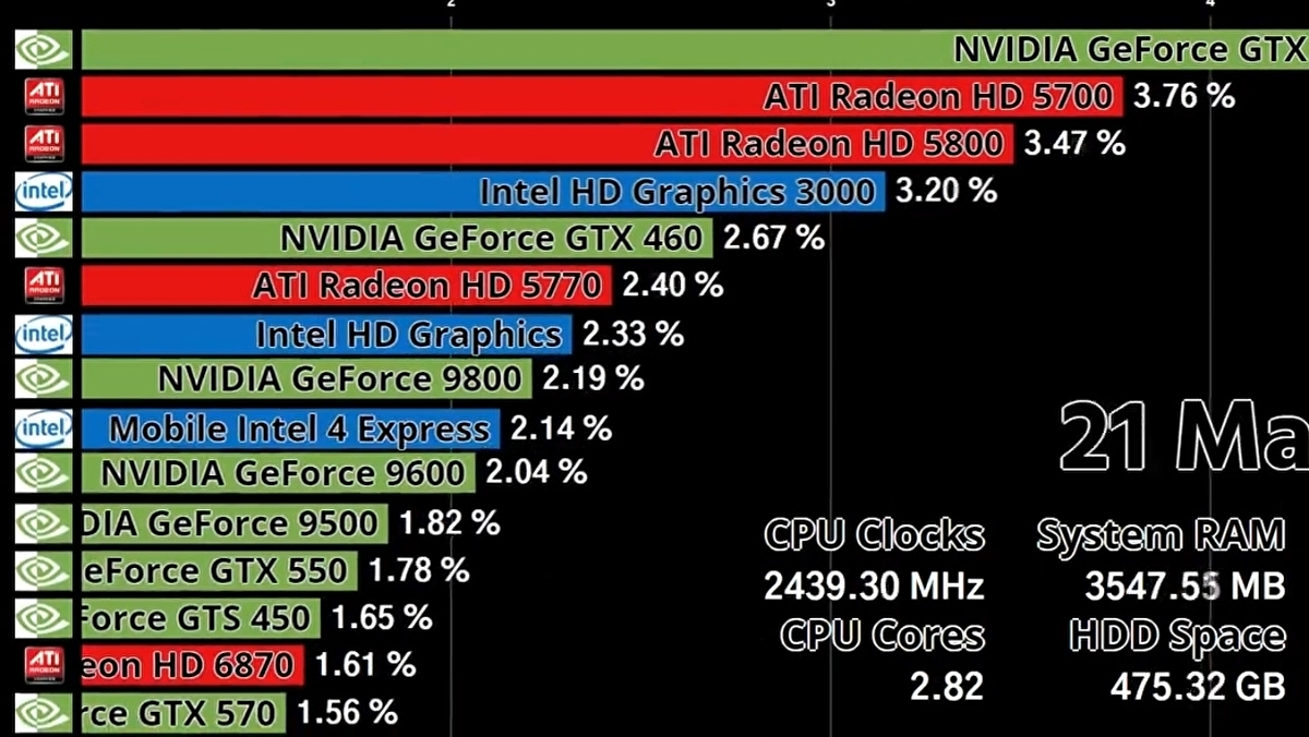 New video shows the rise and fall of AMD, Intel and Nvidia graphics