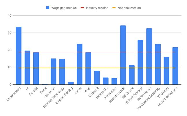 Median wage gap in the UK games industry