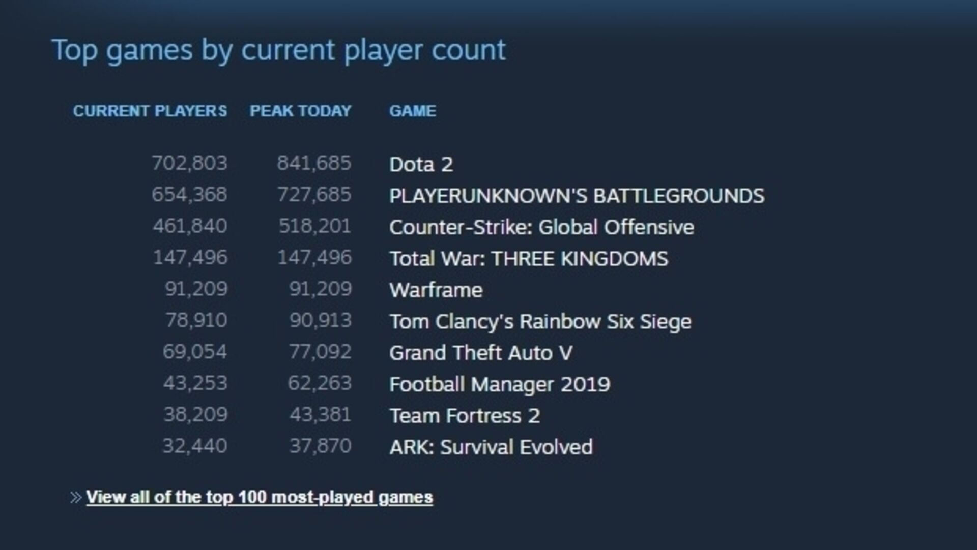 Total War: Three Kingdoms sets concurrent player record for the