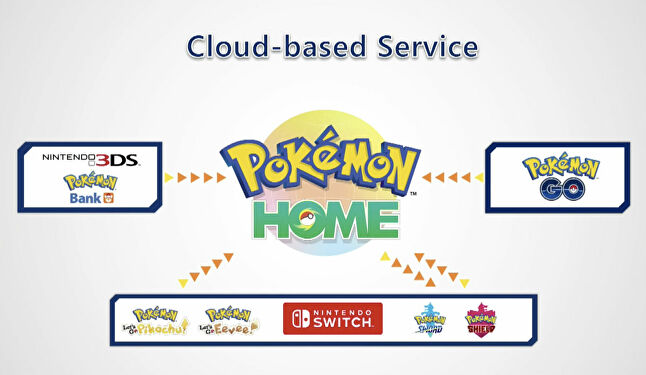 Pokémon Home is a perfect example of the way the disparate parts of the brand are connected