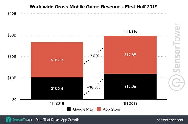 Gaming accounted for nearly 75% of total mobile revenue this year