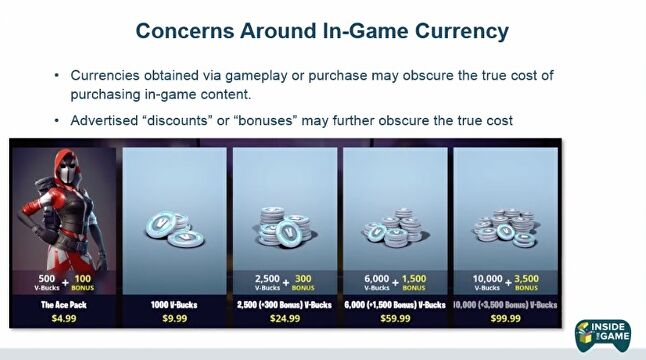 Breyault's slide showing Fortnite's in-game store