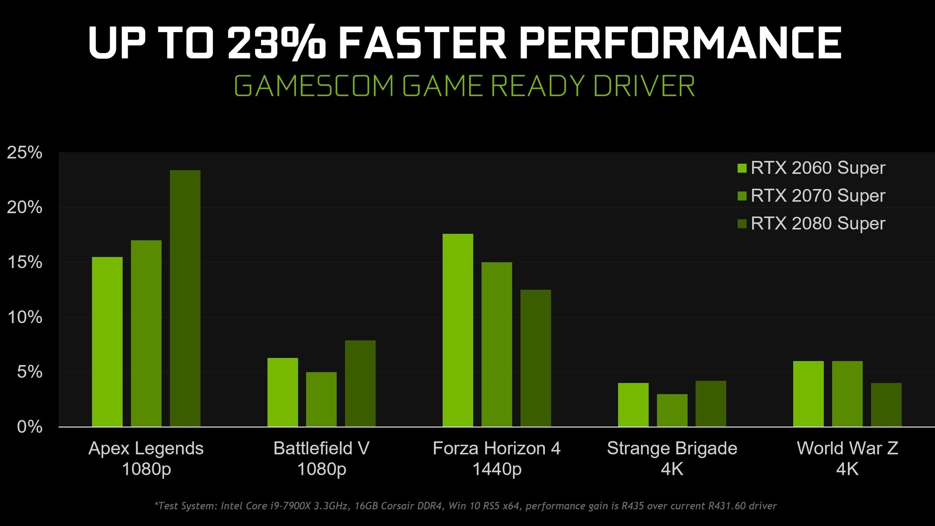 Nvidia Gamescom driver adds ultra-low latency mode, integer