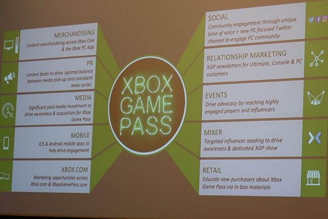 An overview of Xbox Game Pass marketing channels