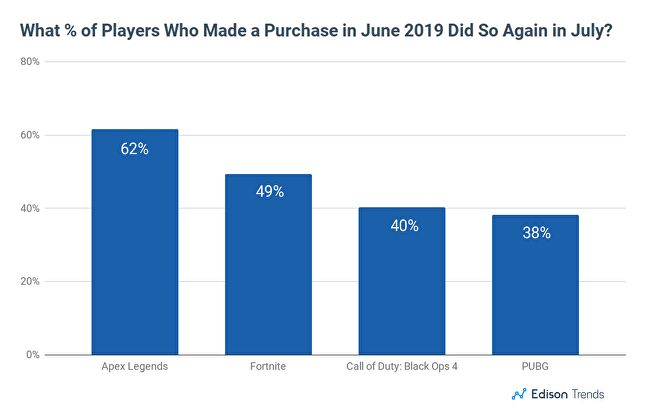 Apex Legends was boosted on this chart by a major content update in July