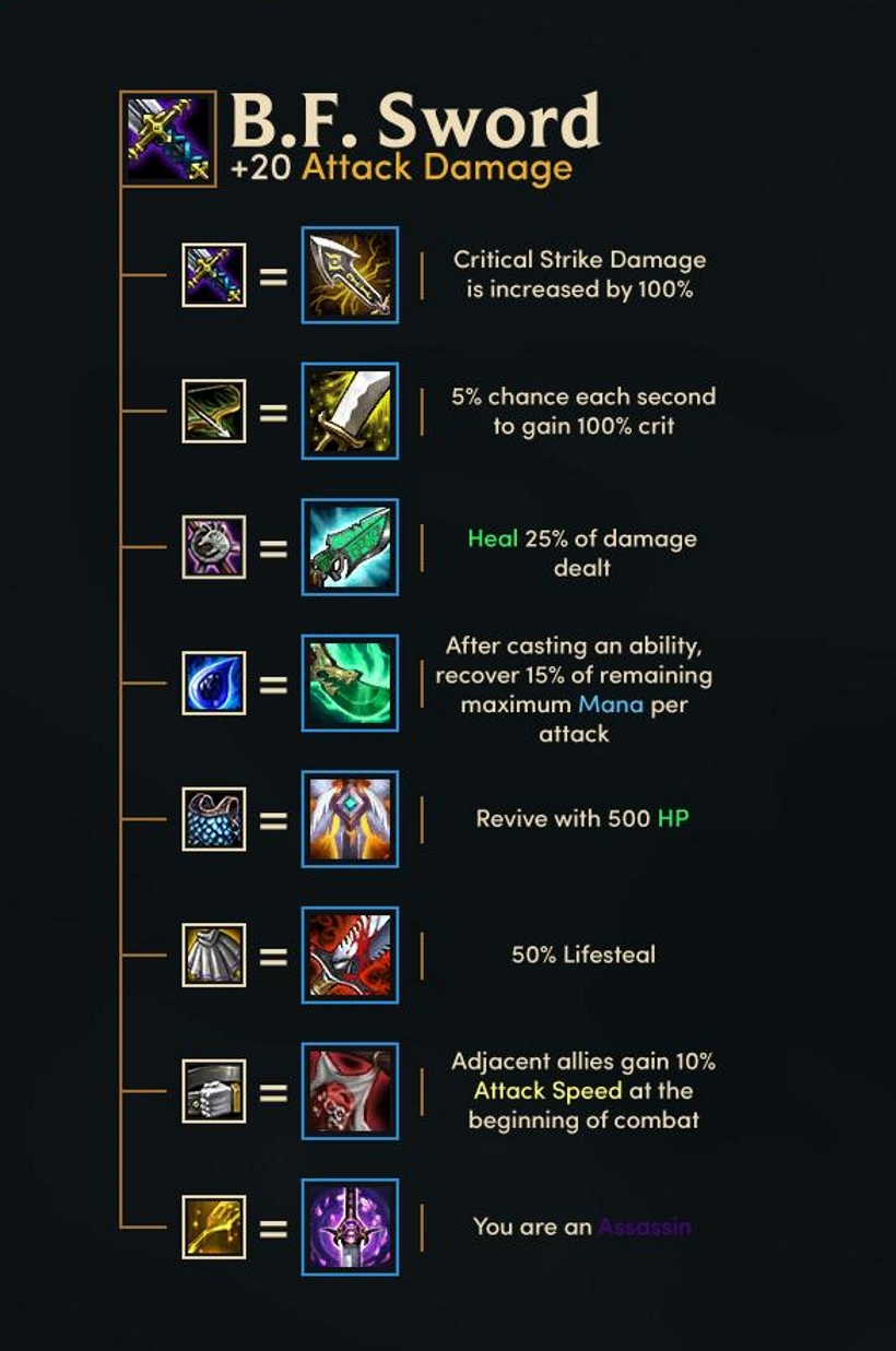Teamfight Tactics: Items guide cheat sheet | Metabomb