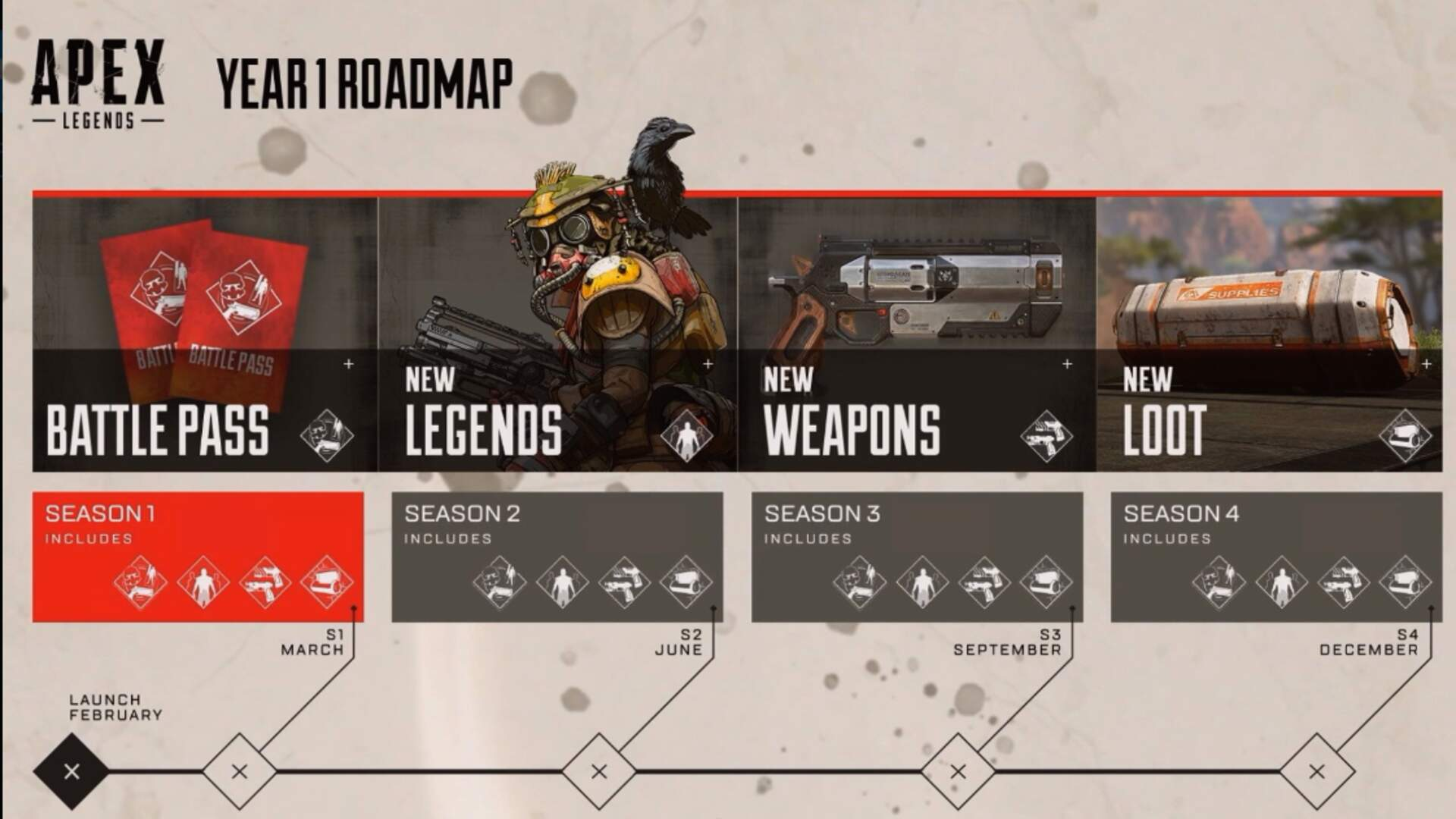 Apex Legends Season 1 - Wild Frontier Update, New Weapon Skins - Everything we Know