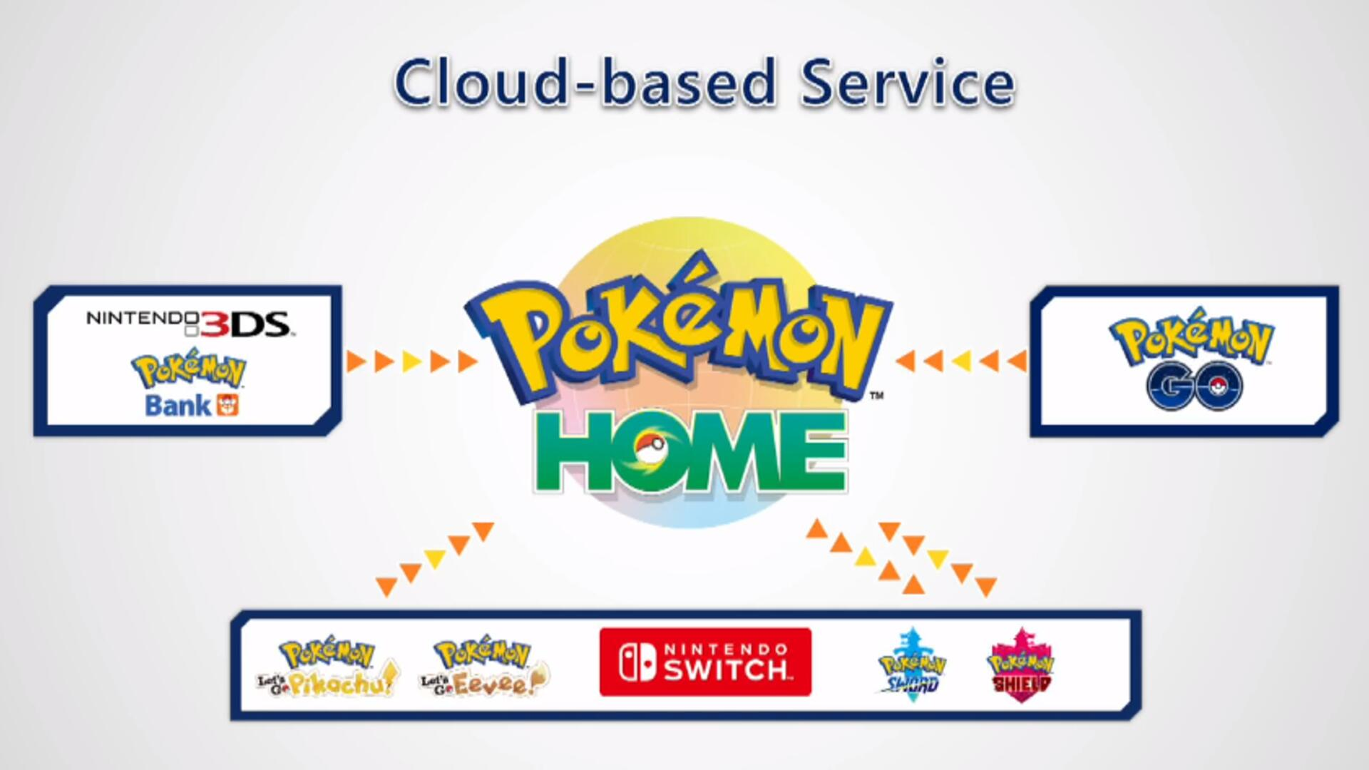 Pokemon Home Release Date - Which Games are Included, Global Trading