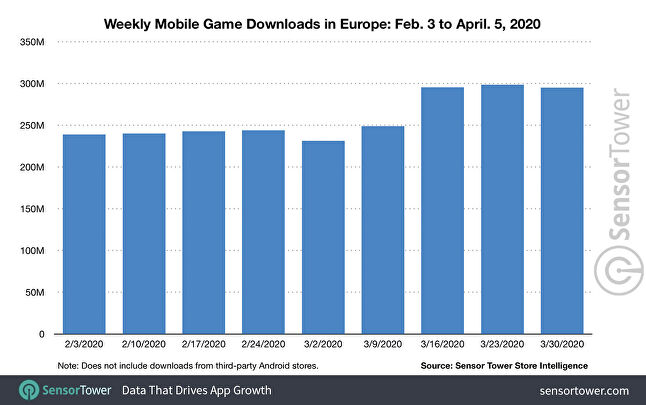 Sensor Tower says European mobile games saw record results in March