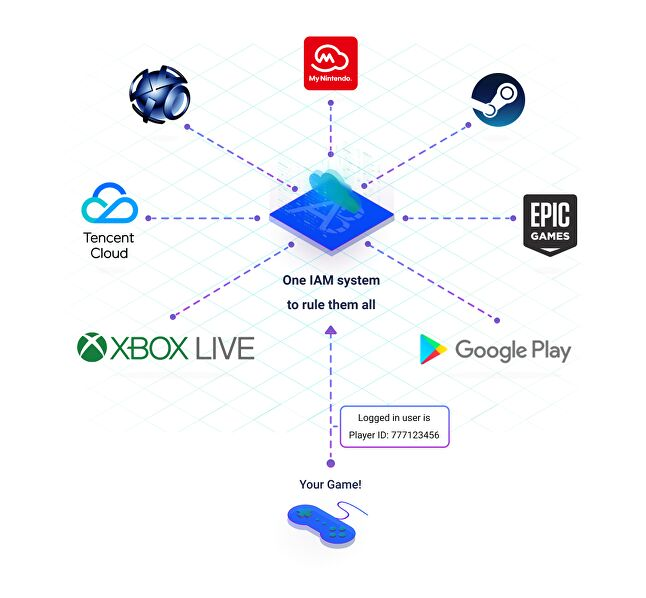 Supporting account linking across platforms helps collecting player behavioral information