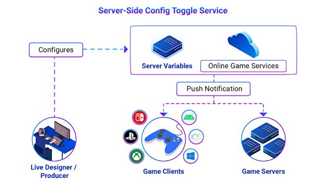 server-side config toggle service