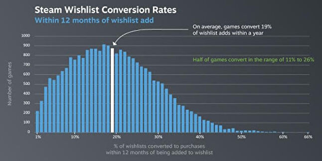 Steam wishlist conversion rates (data provided by Valve)