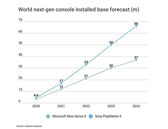 Ampere Analysis projection of Xbox Series X and PS5 console sales through 2024