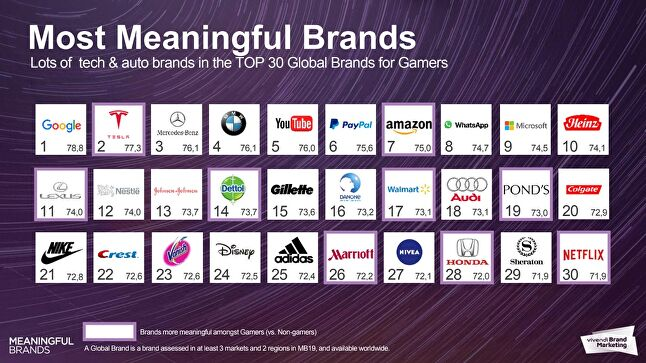 The top 30 global brands for gamers, as determined by the Gameloft for Brands report