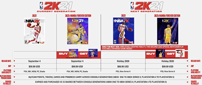 The various pricing of NBA2K21