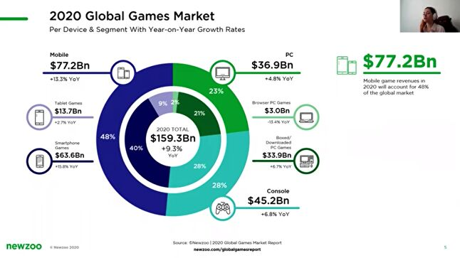 Newzoo's Global Games Market Valuation 2020