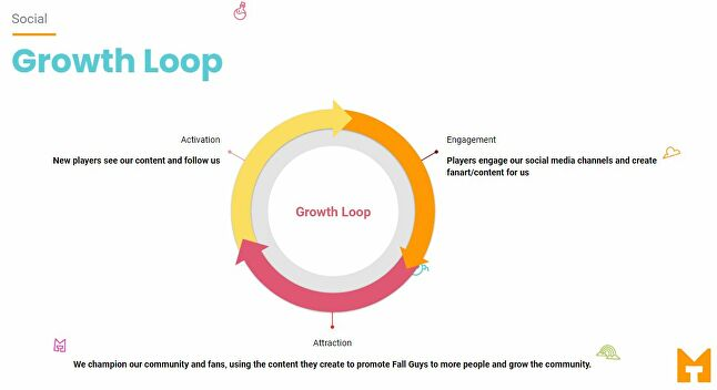 Fall Guys' growth loop: players engage with the social channel and create new content that is being championed and shared, which in turn attracts more players